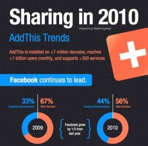 widget AddThis para redes sociales